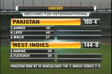 West Indies Lose to Pakistan by 16 Runs